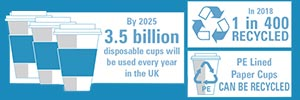 [Infographic] Cup Recycling Facts