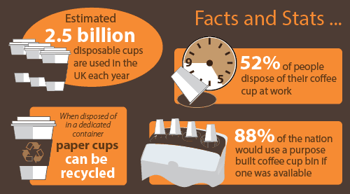 Cup Recycling Facts and Stats