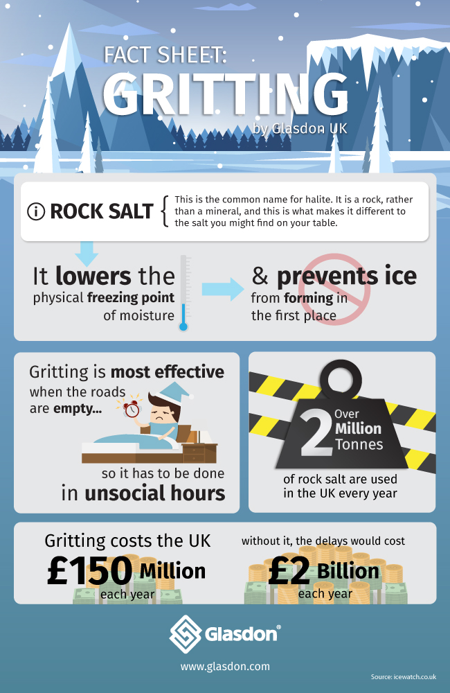 Gritting Fact Sheet: Infographic