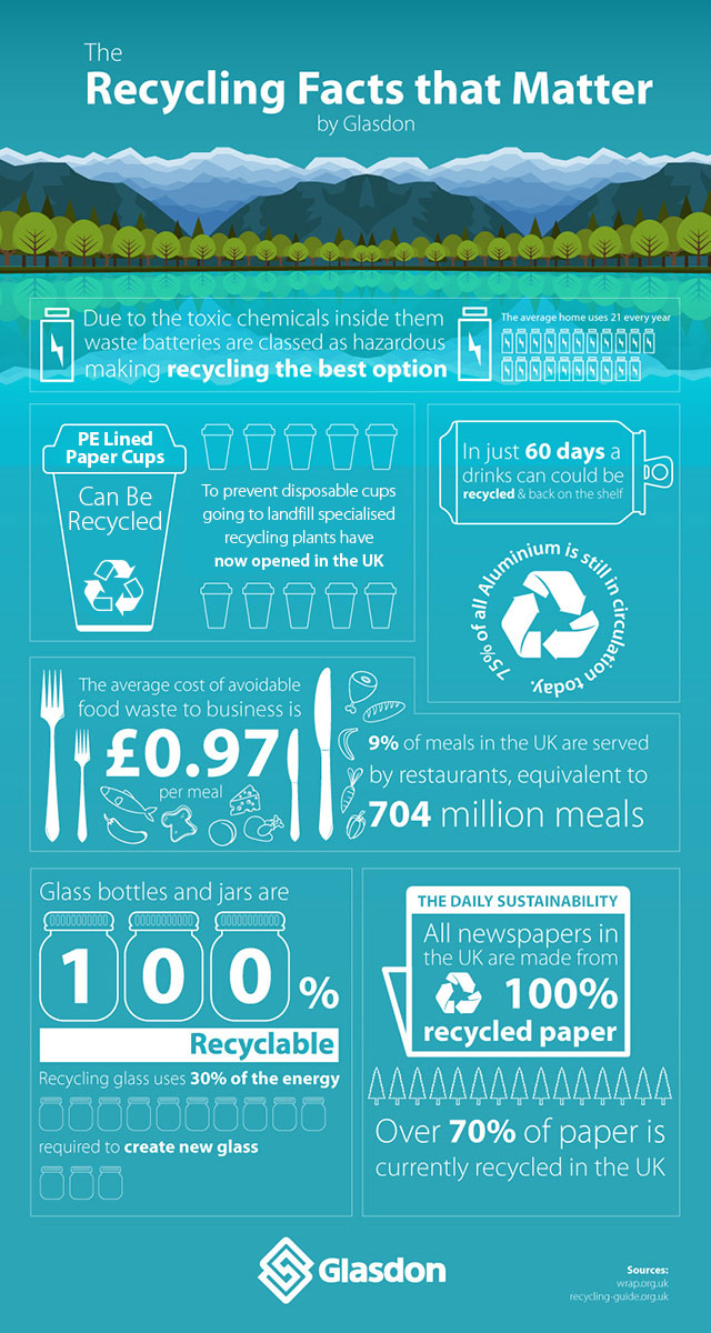 Recycling Facts That Matter - Infographic